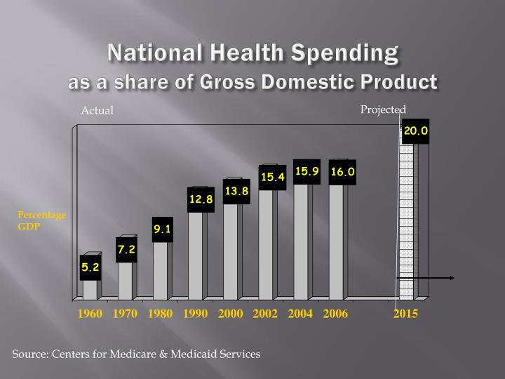 National Health Spending