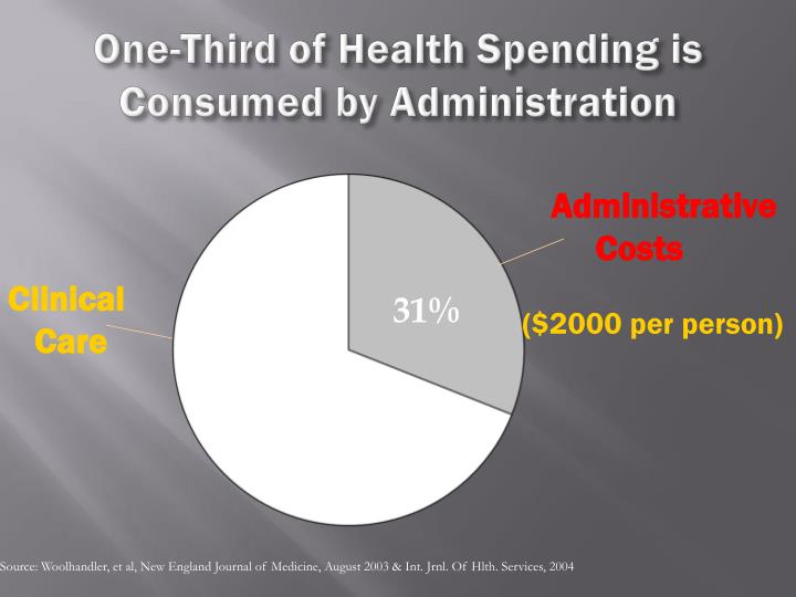 One-Third of Health Spending is Consumed by Administration