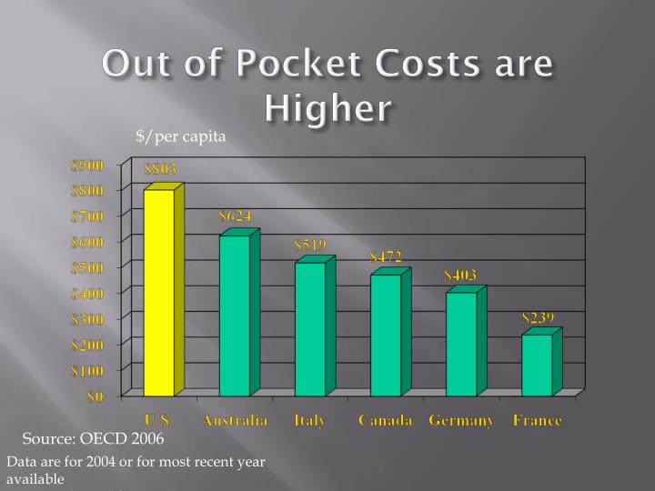 Out of Pocket Costs are Higher