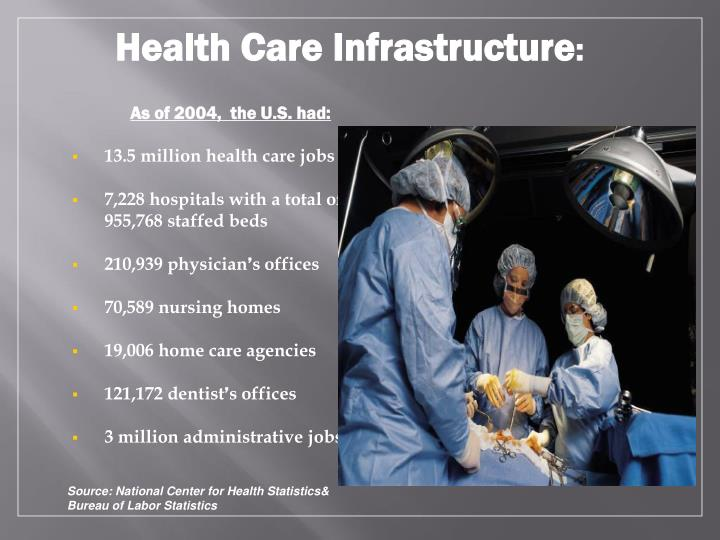 Health Care Infrastructure