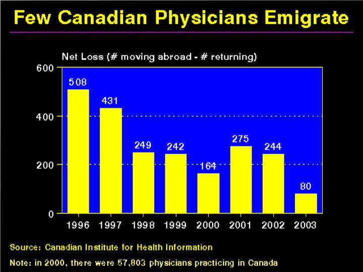 The oft-repeated canard that doctors are fleeing Canada in droves is not supported by the data.