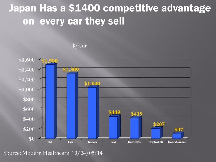 Japan Has a $1400 competitive advantage