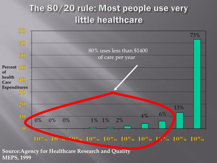 The 80/20 rule: Most people use very little healthcare