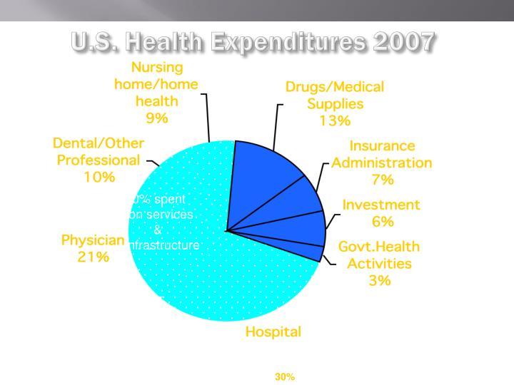 U.S. Health Expenditures 2007