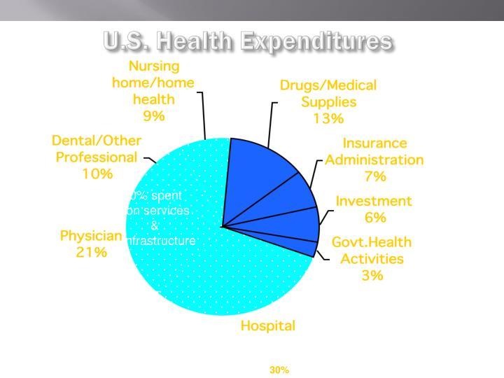 U.S. Health