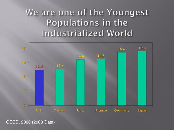 We are one of the Youngest Populations in the Industrialized World