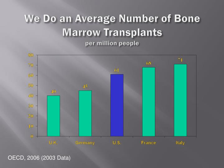 We Do an Average Number of Bone Marrow Transplants