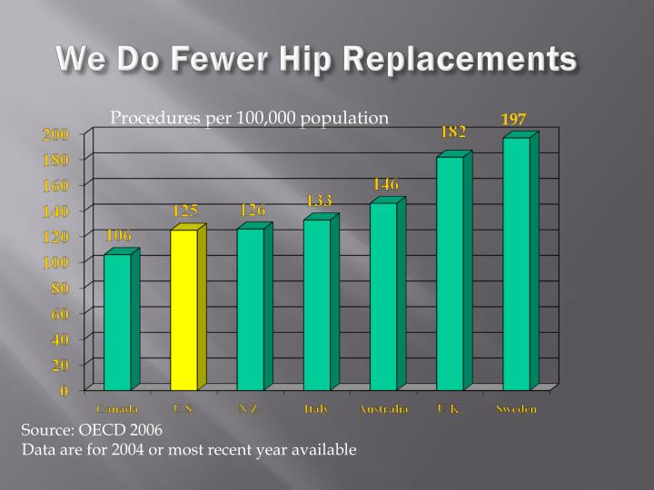 We Do Fewer Hip Replacements