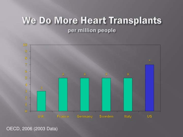 We Do More Heart Transplants