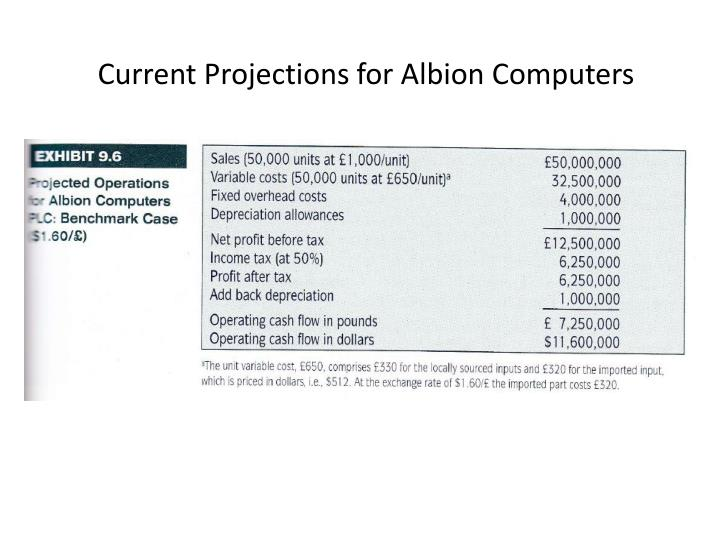Current Projections for Albion Computers
