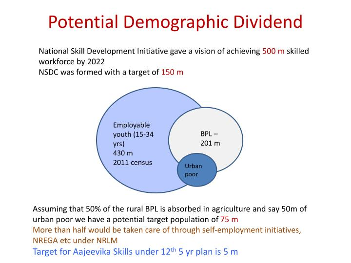 Potential Demographic Dividend