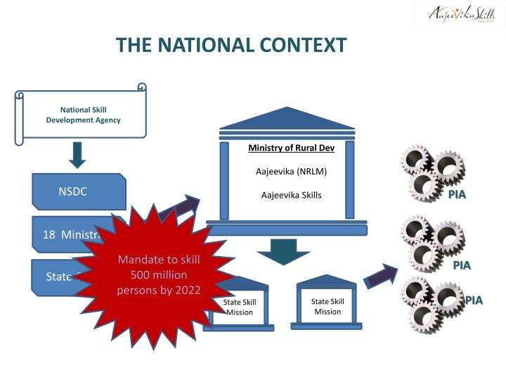 THE NATIONAL CONTEXT