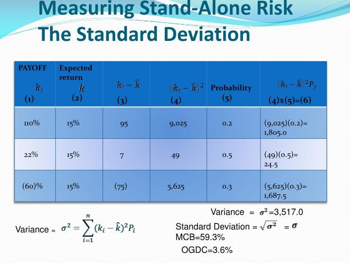 Measuring Stand-Alone Risk