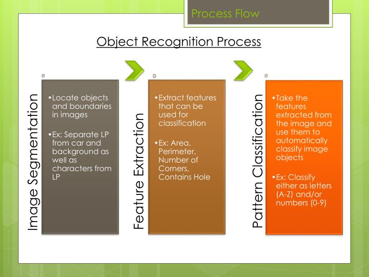 Object Recognition Process