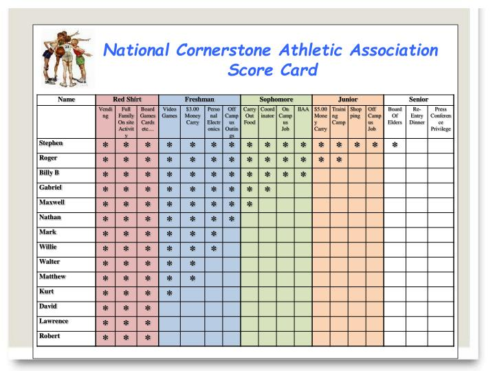 National Cornerstone Athletic Association