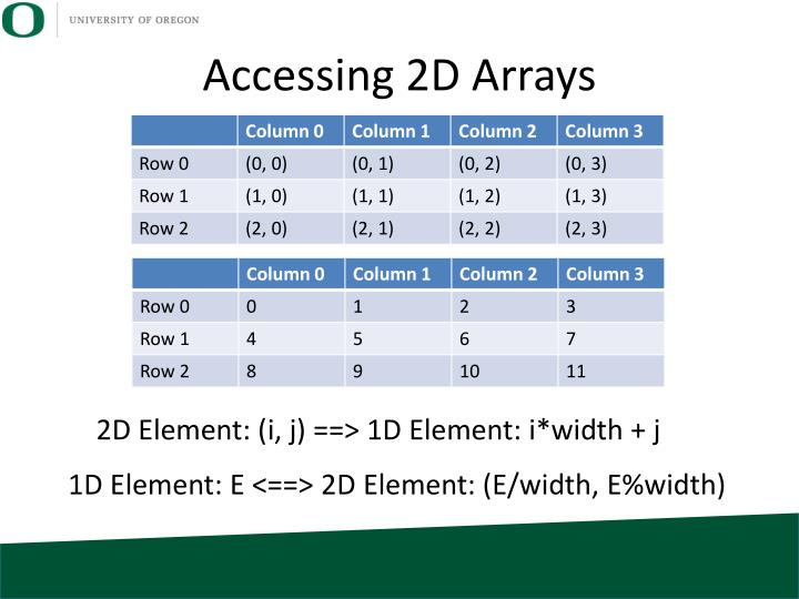 Accessing 2D Arrays