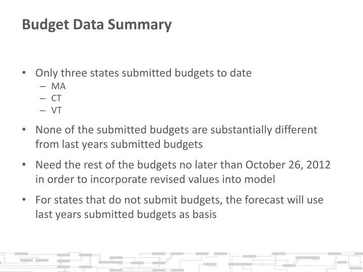 Budget Data Summary