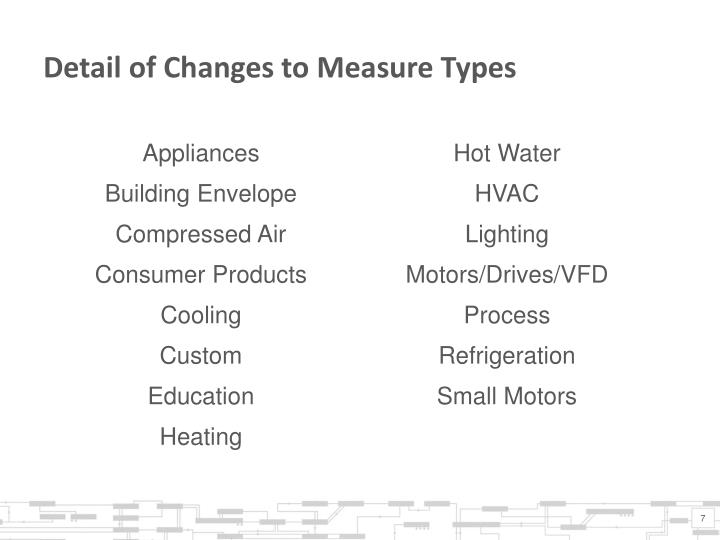 Detail of Changes to Measure Types