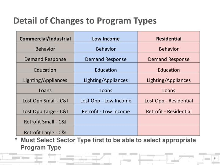 Detail of Changes to Program Types