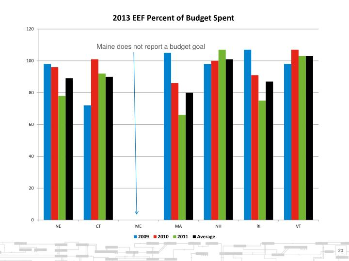 Maine does not report a budget goal