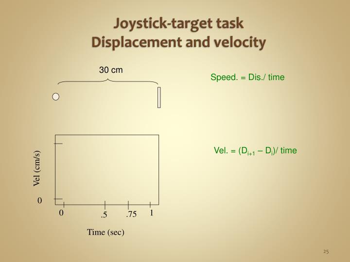 Joystick-target task