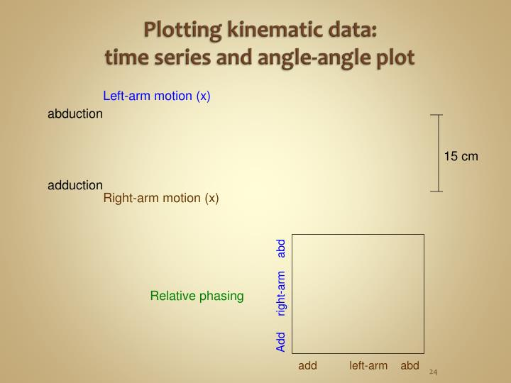 Plotting kinematic data: