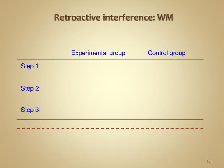Retroactive interference: WM