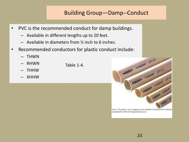 Building Group—Damp--Conduct