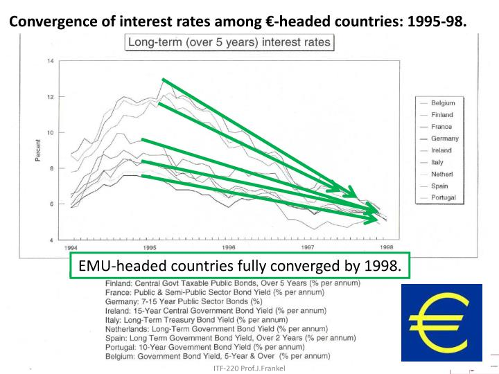 Convergence of interest rates