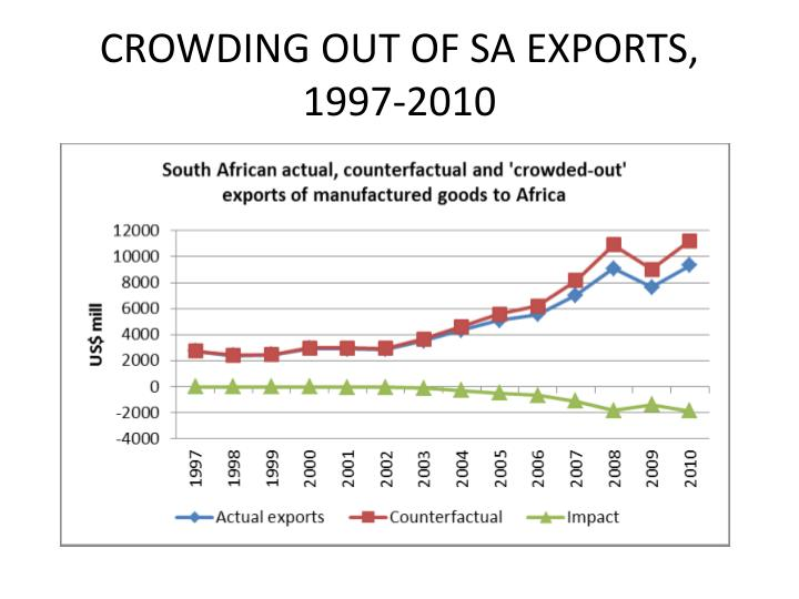 CROWDING OUT OF SA EXPORTS, 1997-2010