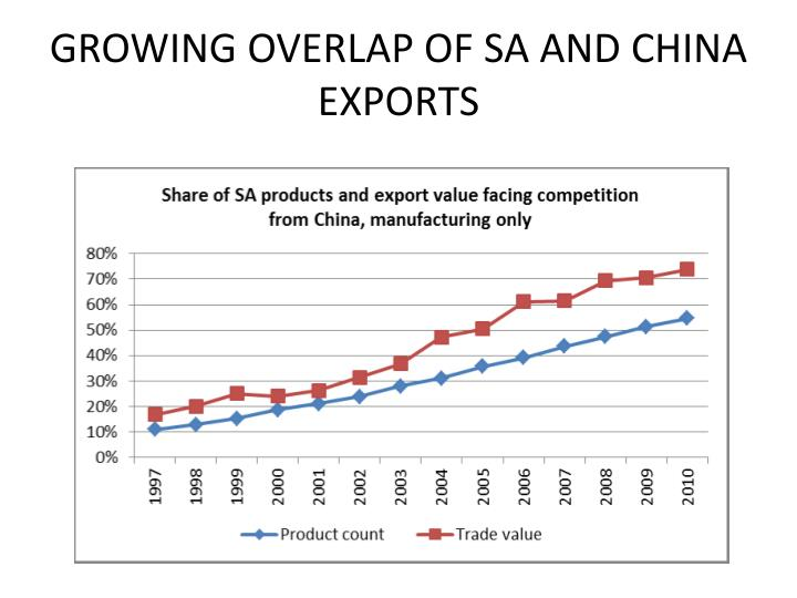 GROWING OVERLAP OF SA AND CHINA EXPORTS