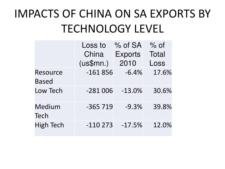 IMPACTS OF CHINA ON SA EXPORTS BY TECHNOLOGY LEVEL