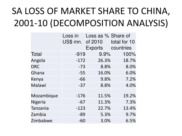 SA LOSS OF MARKET SHARE TO CHINA, 2001-10 (DECOMPOSITION ANALYSIS)