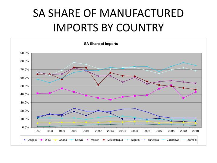 SA SHARE OF MANUFACTURED IMPORTS BY COUNTRY
