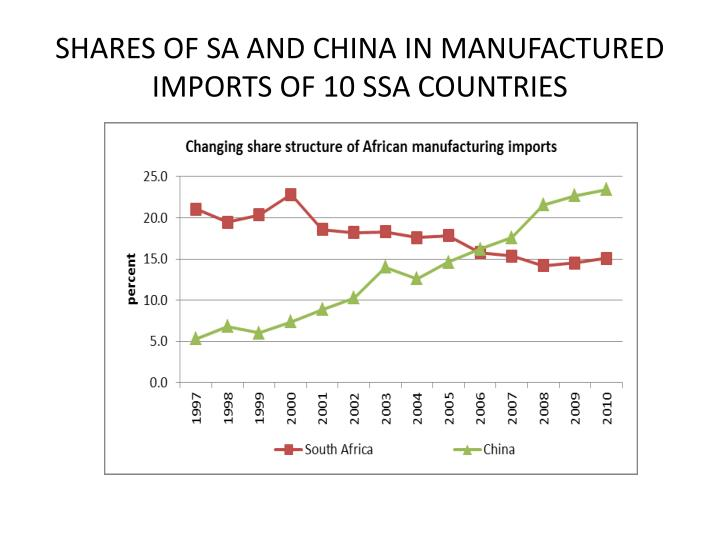 SHARES OF SA AND CHINA IN MANUFACTURED IMPORTS OF 10 SSA COUNTRIES
