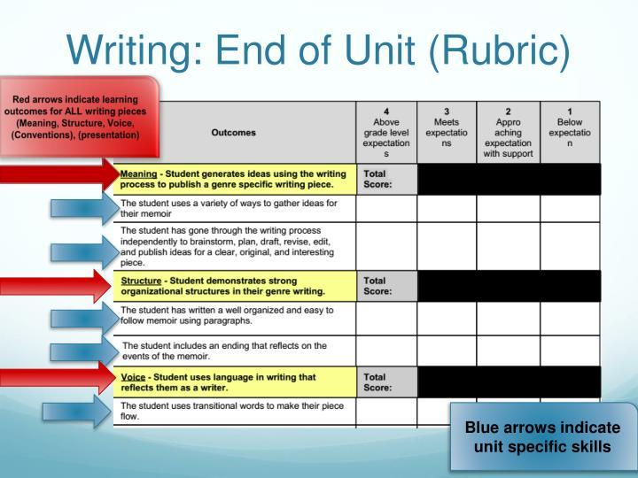 Writing: End of Unit (Rubric)