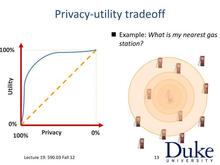 Privacy-utility tradeoff
