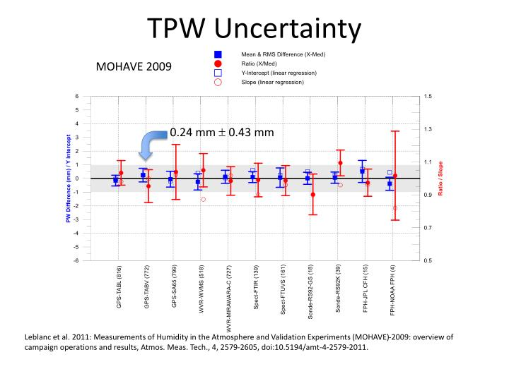 TPW Uncertainty