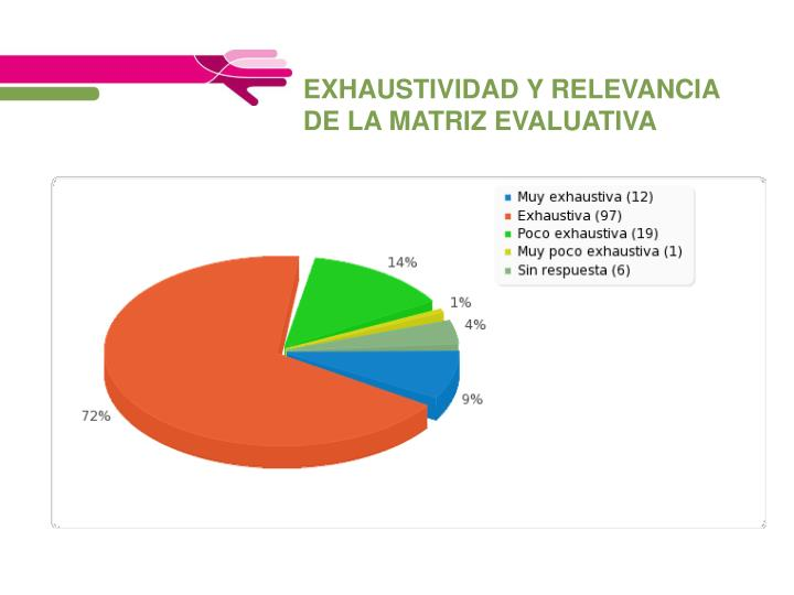 EXHAUSTIVIDAD Y RELEVANCIA DE LA MATRIZ EVALUATIVA