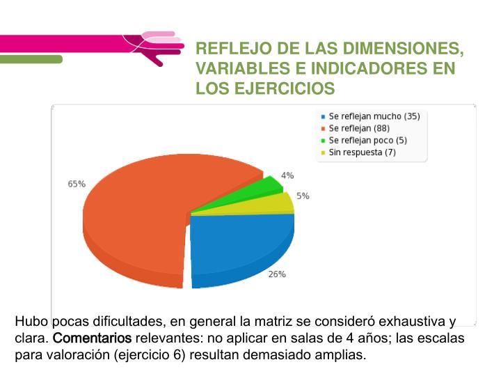 REFLEJO DE LAS DIMENSIONES, VARIABLES E INDICADORES EN LOS EJERCICIOS