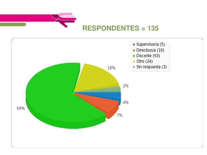 RESPONDENTES = 135