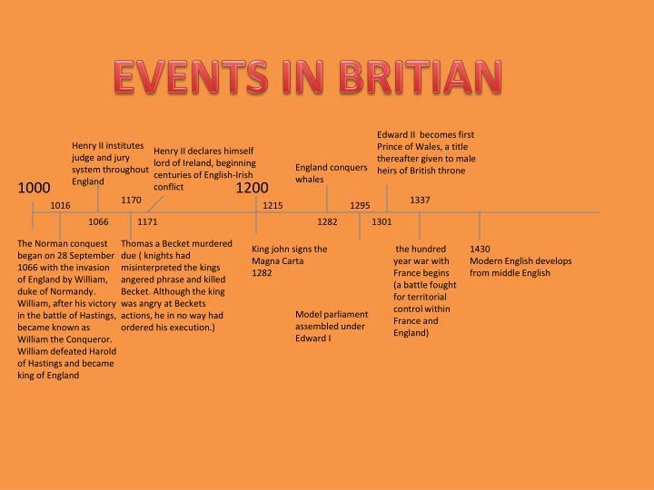 EVENTS IN BRITIAN