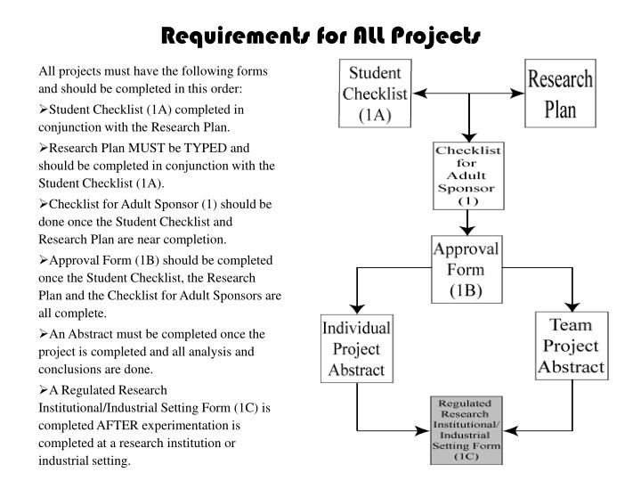 Requirements for ALL Projects