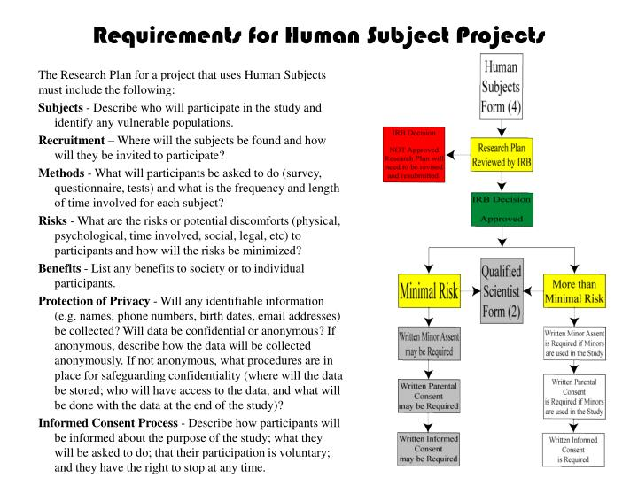 Requirements for Human Subject Projects