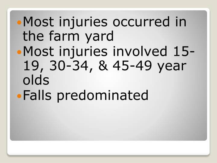Most injuries occurred in the farm yard