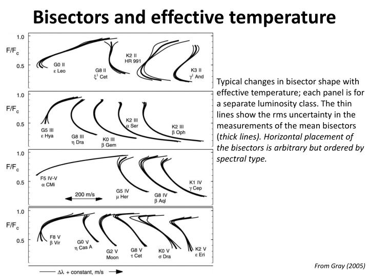 Bisectors and effective temperature