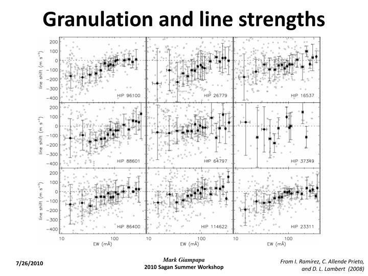 Granulation and line strengths