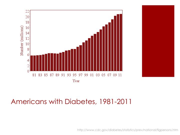 Americans with diabetes 1981 2011