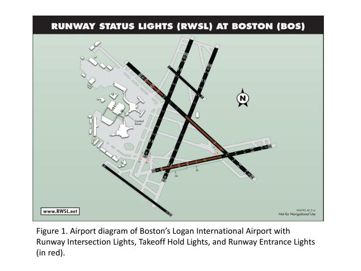 Figure 1. Airport diagram of Boston's Logan International Airport with Runway Intersection Lights, Takeoff Hold Lights, and Runway Entrance Lights (in red).