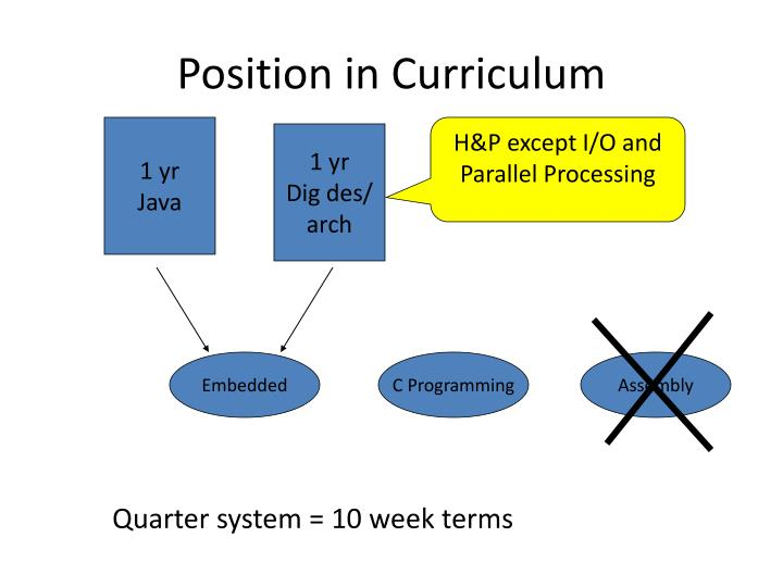 Position in Curriculum